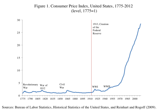 InflationChart